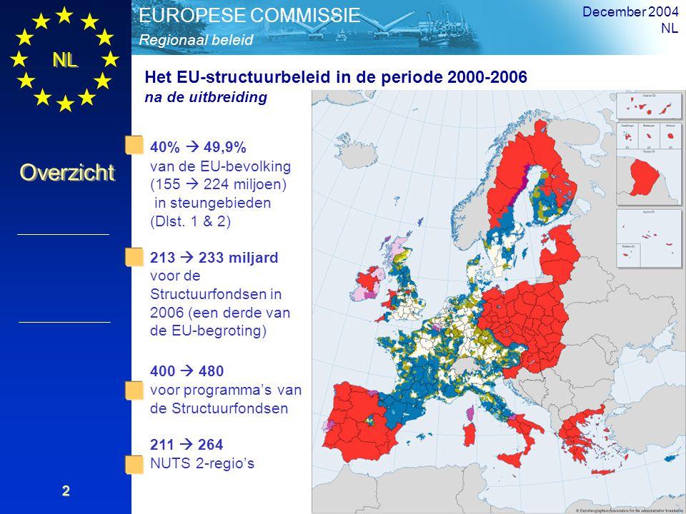 NL Overzicht Regionaal beleid EUROPESE COMMISSIE December 2004 NL 2 40%  49,9% van de EU-bevolking (155  224 miljoen) in steungebieden (Dlst. 1 & 2)