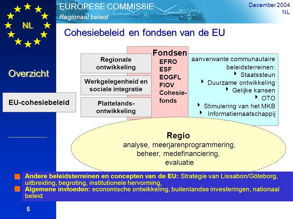 NL Overzicht Regionaal beleid EUROPESE COMMISSIE December 2004 NL 5 aanverwante communautaire beleidsterreinen:   Staatssteun   Duurzame ontwikkel