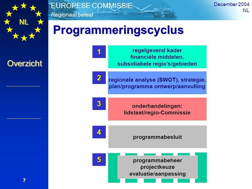 NL Overzicht Regionaal beleid EUROPESE COMMISSIE December 2004 NL 7 regelgevend kader financiële middelen, subsidiabele regio's/gebieden1 regionale an