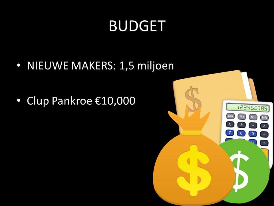 BUDGET NIEUWE MAKERS: 1,5 miljoen Clup Pankroe €10,000