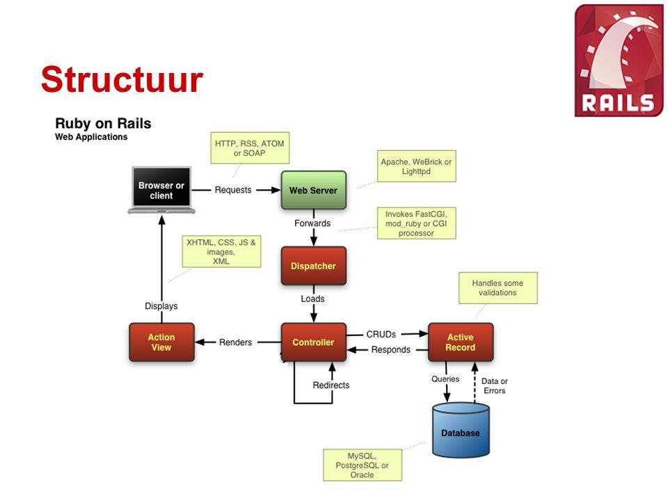 Voordelen Snel te gebruiken Geen overbodige configuratie (COC) Eenvoudig en snel prototypes maken Meerdere developers zitten elkaar niet in de weg Database onafhankelijk Testing ingebouwd