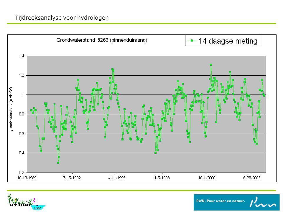 Relatie grondwaterstand neerslagoverschot Afhankelijk van de neerslag in vorige maand .