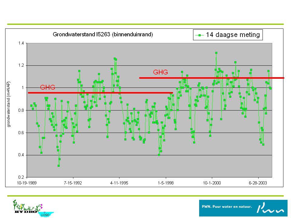 Relatie grondwaterstand neerslagoverschot Relatie grondwaterstand – neerslagoverschot: Lineair Discreet (maandbasis) Bijvoorbeeld: Ht = A.