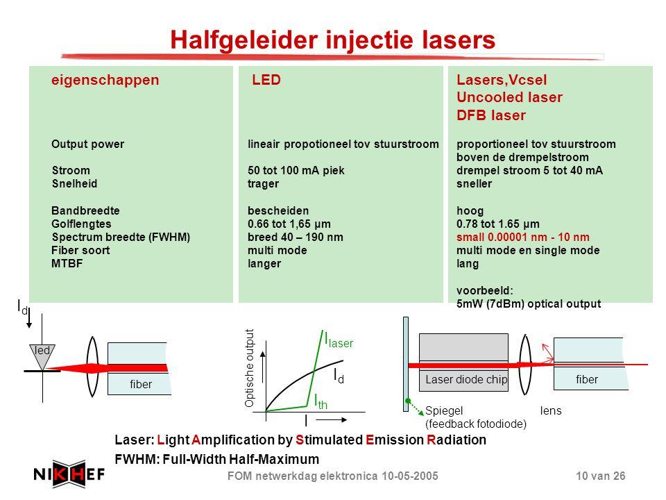 FOM netwerkdag elektronica 10-05-200510 van 26 Halfgeleider injectie lasers eigenschappen LED Lasers,Vcsel Uncooled laser DFB laser Output powerlineai