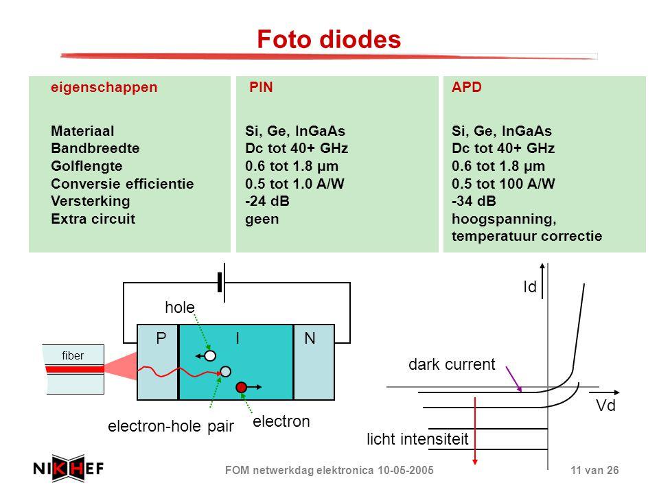 FOM netwerkdag elektronica 10-05-200511 van 26 Foto diodes eigenschappen PIN APD MateriaalSi, Ge, InGaAsSi, Ge, InGaAs BandbreedteDc tot 40+ GHzDc tot