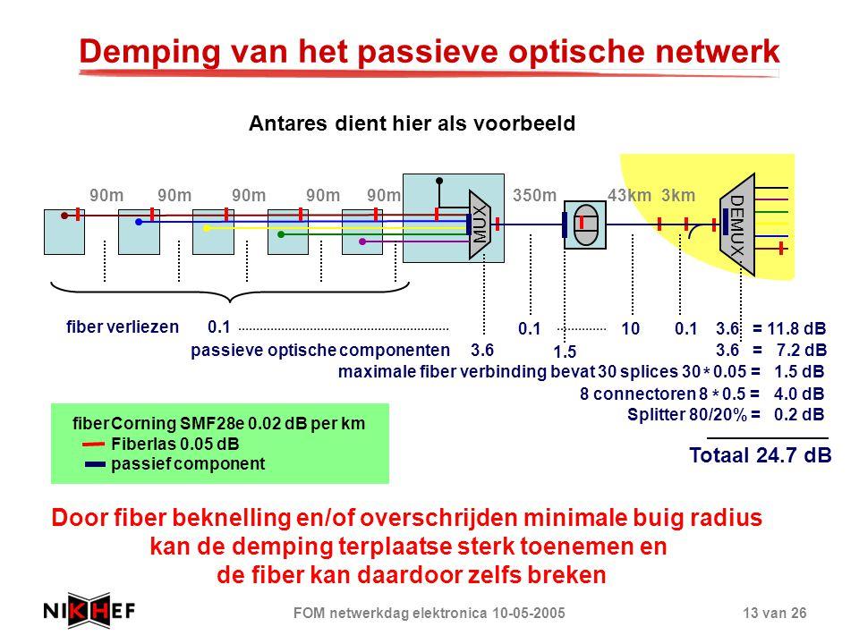 FOM netwerkdag elektronica 10-05-200513 van 26 Demping van het passieve optische netwerk MUX DEMUX 90m 350m43km Corning SMF28e 0.02 dB per km Fiberlas