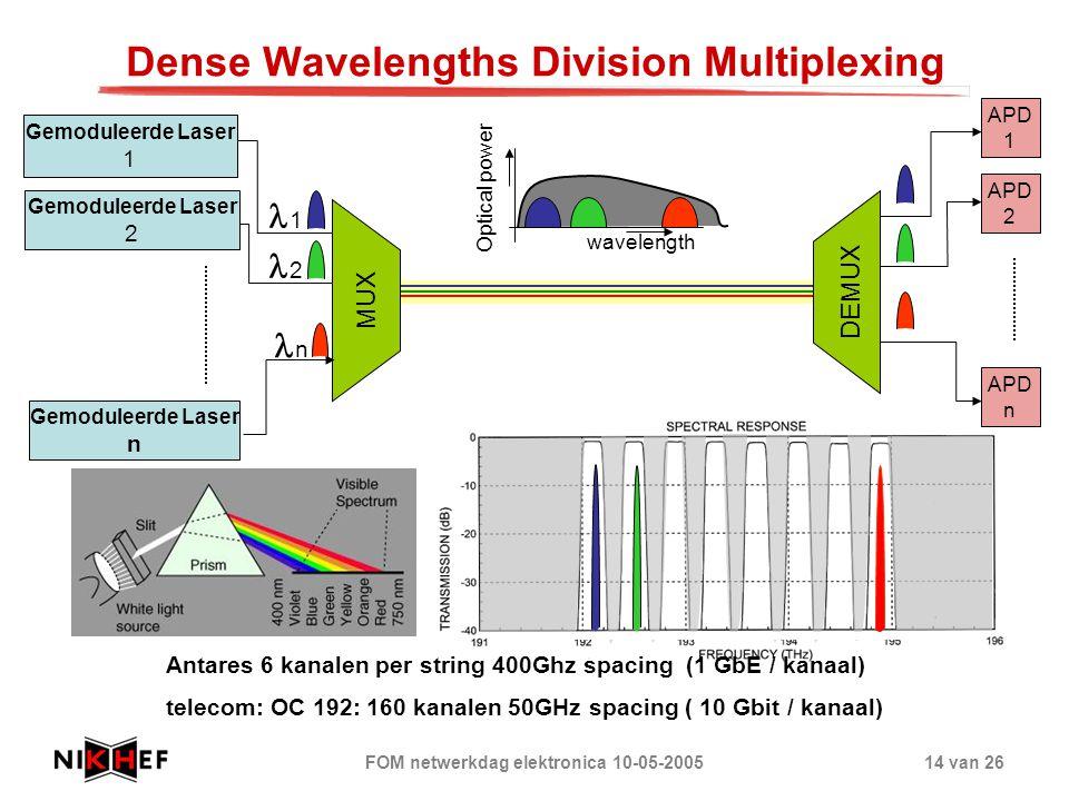 FOM netwerkdag elektronica 10-05-200514 van 26 Dense Wavelengths Division Multiplexing DEMUX APD 2 APD n APD 1 wavelength Optical power 1 2 Antares 6