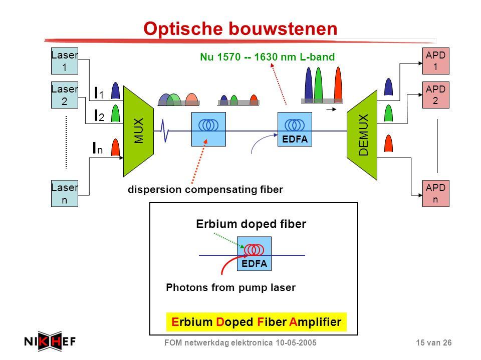 FOM netwerkdag elektronica 10-05-200515 van 26 Optische bouwstenen MUX DEMUX Laser 1 Laser 2 Laser n APD 2 APD n APD 1 l1l1 l2l2 lnln EDFA Photons fro