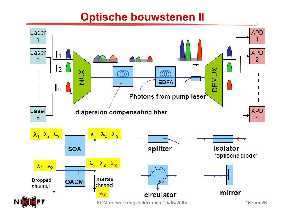 FOM netwerkdag elektronica 10-05-200516 van 26 Optische bouwstenen II MUX DEMUX Laser 1 Laser 2 Laser n APD 2 APD n APD 1 l1l1 l2l2 lnln EDFA Photons