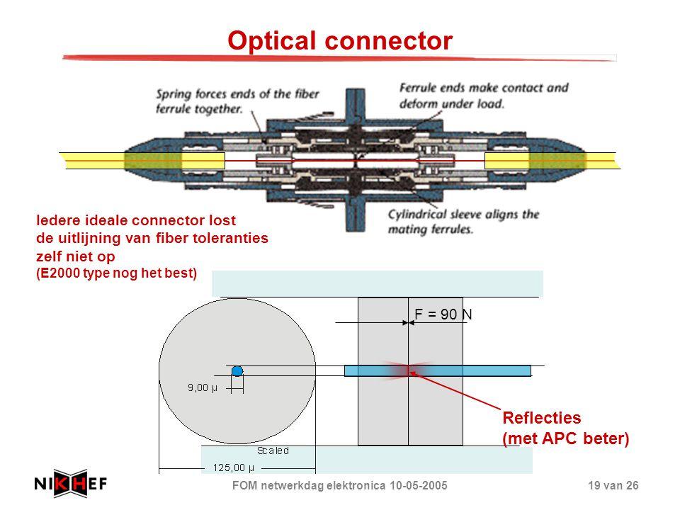 FOM netwerkdag elektronica 10-05-200519 van 26 Optical connector Iedere ideale connector lost de uitlijning van fiber toleranties zelf niet op (E2000