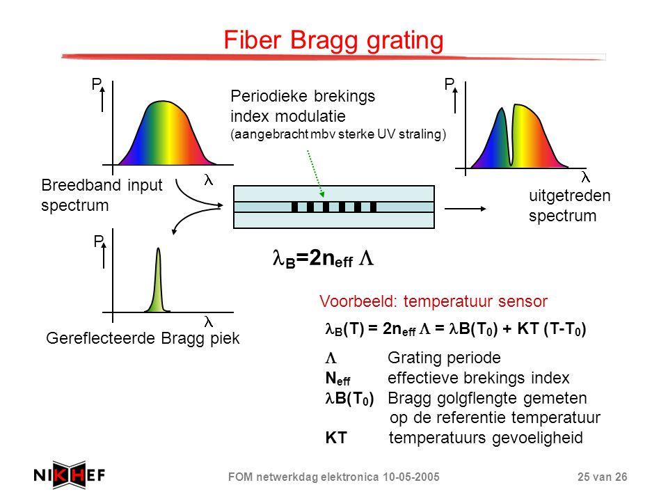 FOM netwerkdag elektronica 10-05-200525 van 26 Fiber Bragg grating P B =2n eff  P P Periodieke brekings index modulatie (aangebracht mbv sterke UV st