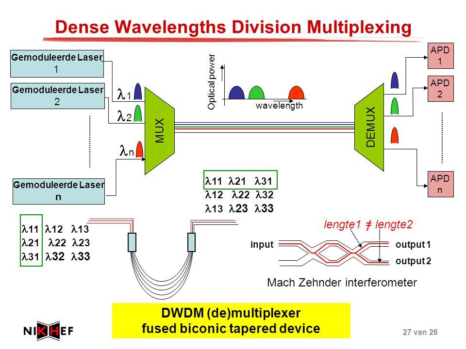 FOM netwerkdag elektronica 10-05-200527 van 26 Dense Wavelengths Division Multiplexing DEMUX Gemoduleerde Laser 1 APD 2 APD n APD 1 wavelength Optical