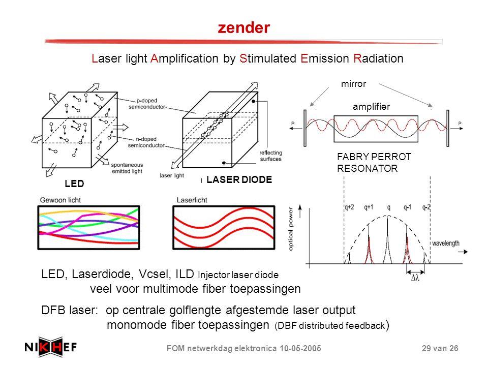 FOM netwerkdag elektronica 10-05-200529 van 26 zender Laser light Amplification by Stimulated Emission Radiation LED, Laserdiode, Vcsel, ILD Injector