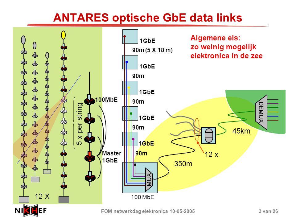 FOM netwerkdag elektronica 10-05-20053 van 26 ANTARES optische GbE data links 12 X 5 x per string MUX 12 x 1GbE 100 MbE DEMUX 350m 45km 90m (5 X 18 m)