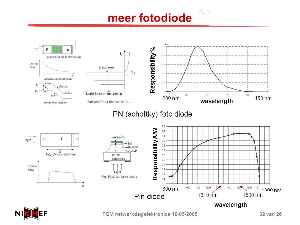 FOM netwerkdag elektronica 10-05-200532 van 26 meer fotodiode Responsibility A/W Pin diode PN (schottky) foto diode wavelength Responsibility % 800 nm 1800 nm 200 nm450 nm 1500 nm1310 nm wavelength