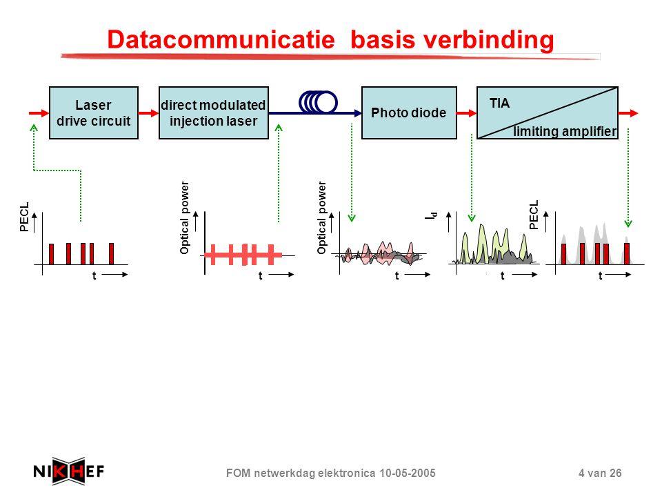 FOM netwerkdag elektronica 10-05-20054 van 26 Datacommunicatie basis verbinding Laser drive circuit direct modulated injection laser Photo diode limit