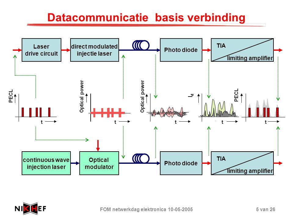FOM netwerkdag elektronica 10-05-20055 van 26 Datacommunicatie basis verbinding Laser drive circuit direct modulated injectie laser Photo diode limiti