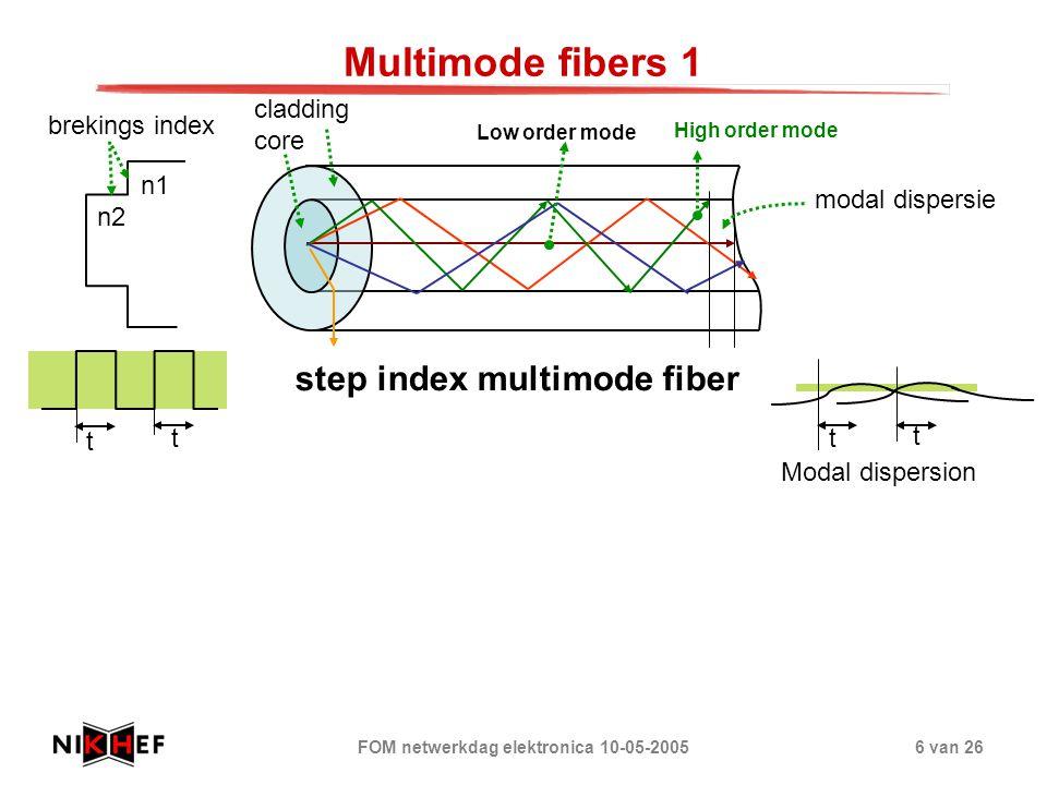 FOM netwerkdag elektronica 10-05-20056 van 26 Multimode fibers 1 Low order mode High order mode modal dispersie t t t t step index multimode fiber cla