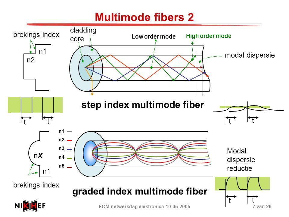 FOM netwerkdag elektronica 10-05-20057 van 26 Multimode fibers 2 Low order mode High order mode modal dispersie t t t t step index multimode fiber cla