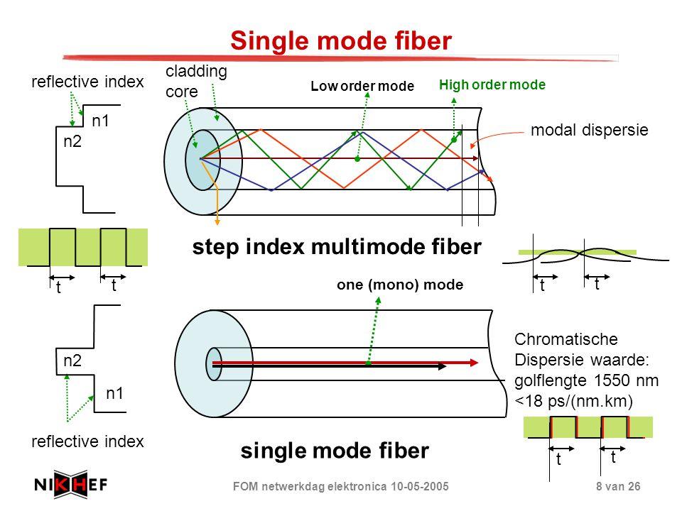 FOM netwerkdag elektronica 10-05-20058 van 26 one (mono) mode n2 reflective index Single mode fiber Low order mode High order mode modal dispersie t t