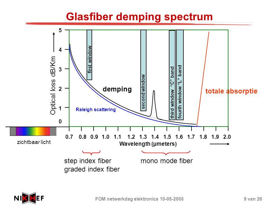 FOM netwerkdag elektronica 10-05-20059 van 26 Glasfiber demping spectrum zichtbaar licht 0.7 0.8 0.9 1.0 1.1 1.2 1.3 1.4 1.5 1.6 1.7 1.8 1.9 2.0 Wavel