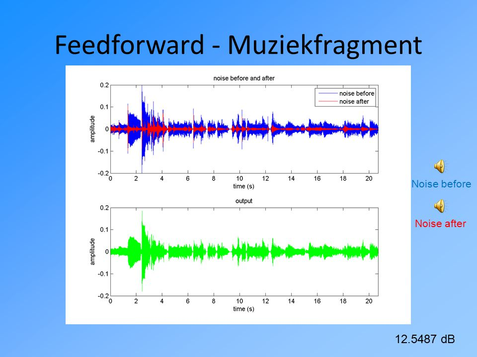 Feedforward - Witte ruis 29.5571 dB Noise before Noise after