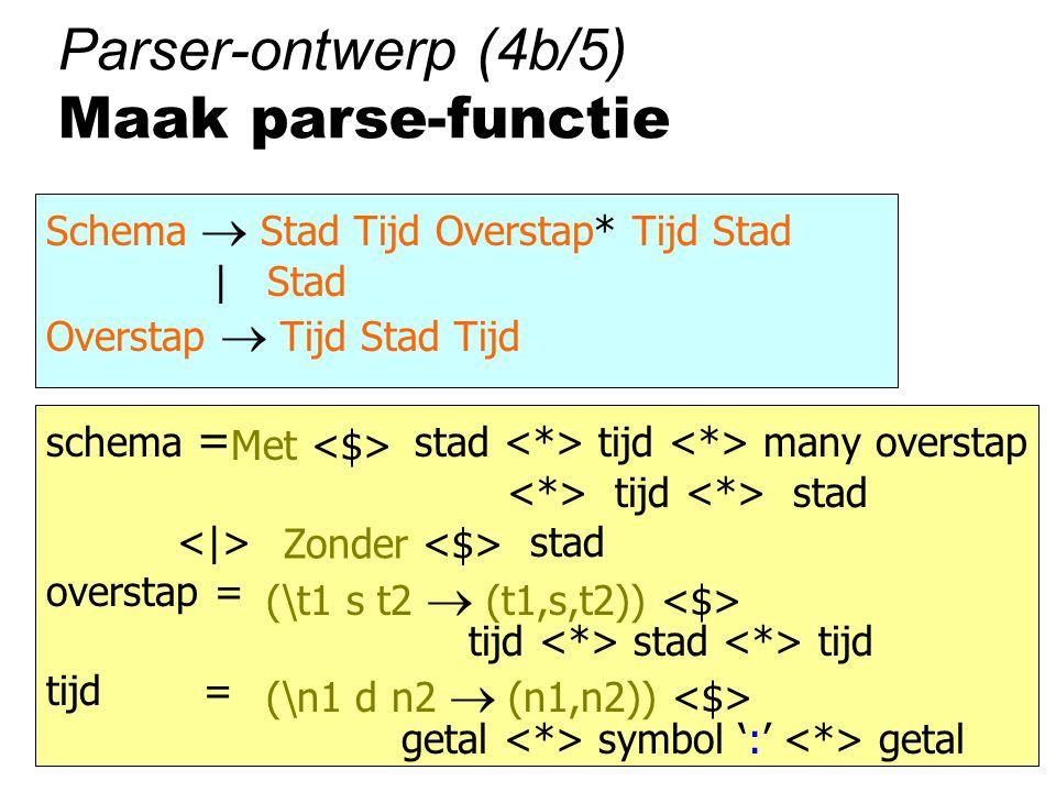 Parser-ontwerp (4b/5) Maak parse-functie Schema  Stad Tijd Overstap* Tijd Stad | Stad Overstap  Tijd Stad Tijd schema = stad tijd many overstap tijd stad stad overstap = tijd stad tijd tijd = getal symbol ':' getal Met Zonder (\t1 s t2  (t1,s,t2)) (\n1 d n2  (n1,n2))