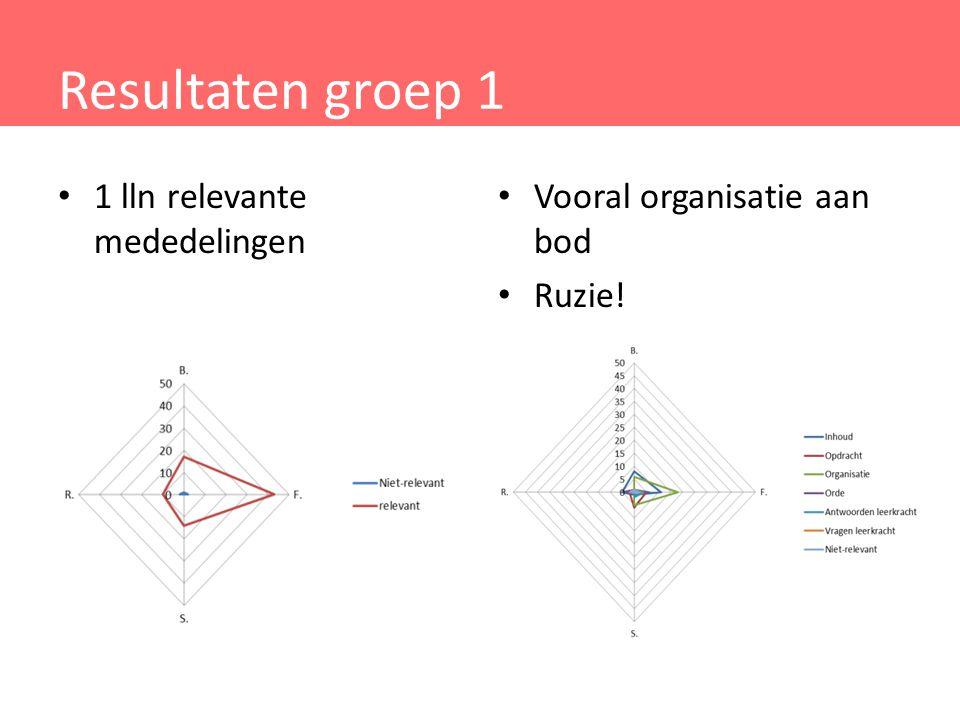 Resultaten groep 1 Vooral organisatie aan bod Ruzie! 1 lln relevante mededelingen