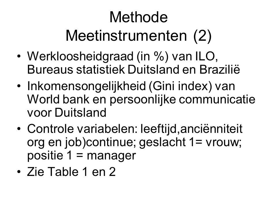 Methode Meetinstrumenten (2) Werkloosheidgraad (in %) van ILO, Bureaus statistiek Duitsland en Brazilië Inkomensongelijkheid (Gini index) van World bank en persoonlijke communicatie voor Duitsland Controle variabelen: leeftijd,anciënniteit org en job)continue; geslacht 1= vrouw; positie 1 = manager Zie Table 1 en 2
