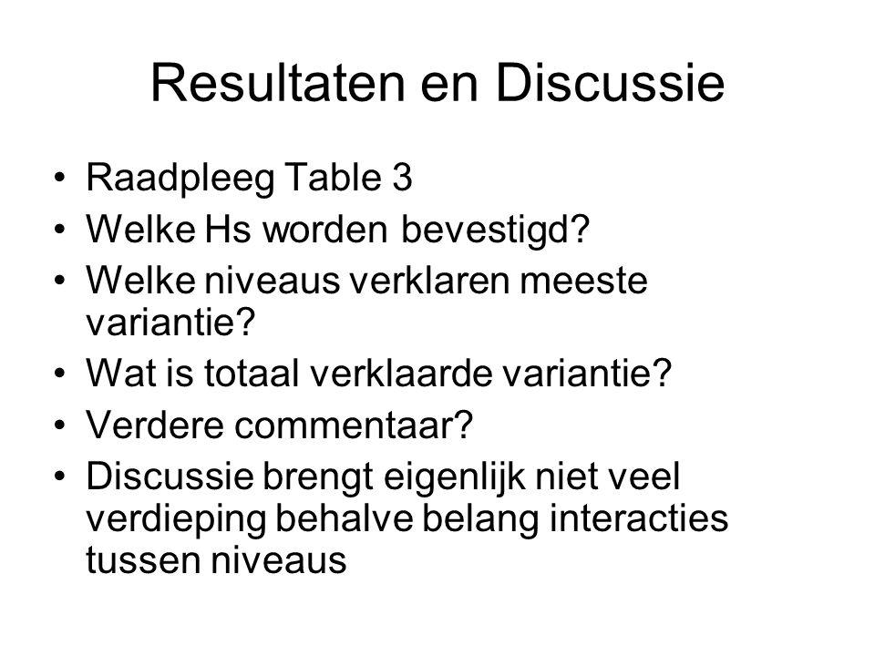 Resultaten en Discussie Raadpleeg Table 3 Welke Hs worden bevestigd.
