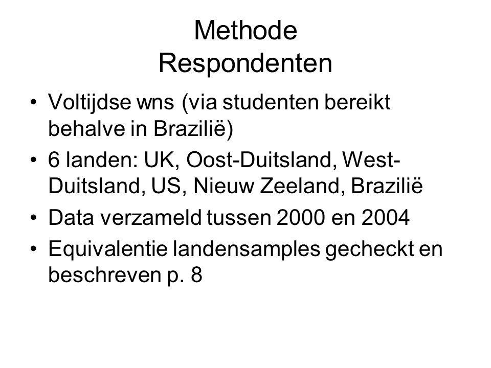 Methode Respondenten Voltijdse wns (via studenten bereikt behalve in Brazilië) 6 landen: UK, Oost-Duitsland, West- Duitsland, US, Nieuw Zeeland, Brazilië Data verzameld tussen 2000 en 2004 Equivalentie landensamples gecheckt en beschreven p.