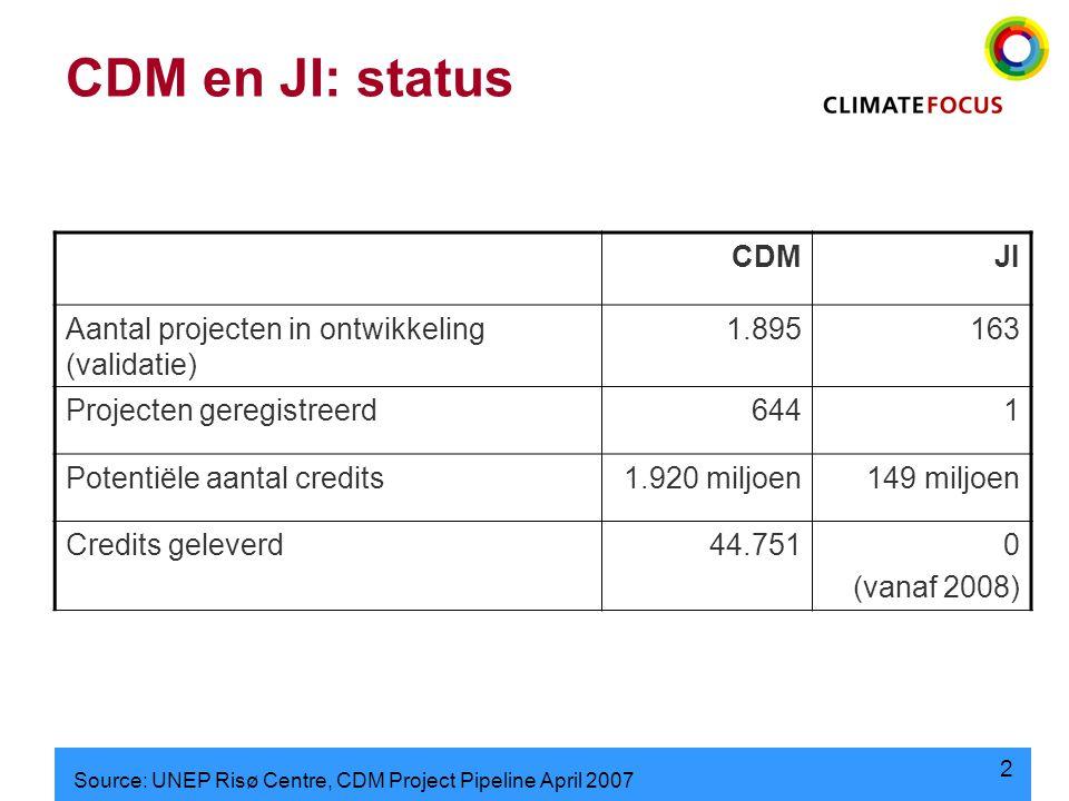 2 CDM en JI: status CDMJI Aantal projecten in ontwikkeling (validatie) 1.895163 Projecten geregistreerd6441 Potentiële aantal credits1.920 miljoen149 miljoen Credits geleverd44.7510 (vanaf 2008) Source: UNEP Risø Centre, CDM Project Pipeline April 2007