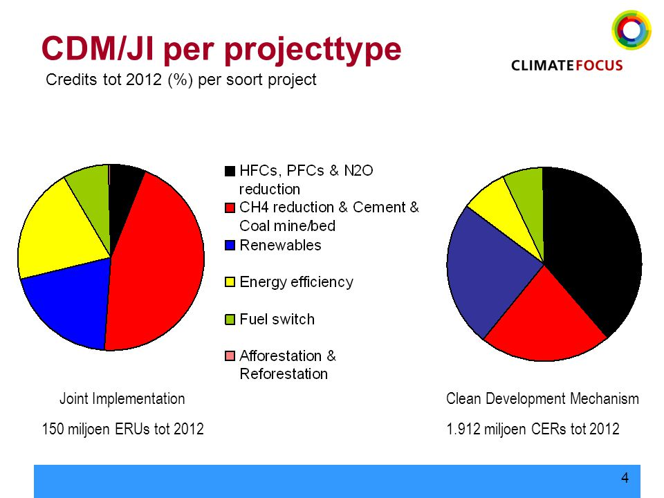 4 CDM/JI per projecttype Joint Implementation 150 miljoen ERUs tot 2012 Clean Development Mechanism 1.912 miljoen CERs tot 2012 Credits tot 2012 (%) per soort project