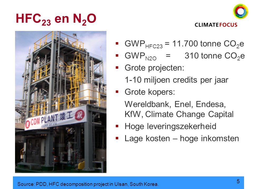 5 HFC 23 en N 2 O  GWP HFC23 = 11.700 tonne CO 2 e  GWP N2O = 310 tonne CO 2 e  Grote projecten: 1-10 miljoen credits per jaar  Grote kopers: Wereldbank, Enel, Endesa, KfW, Climate Change Capital  Hoge leveringszekerheid  Lage kosten – hoge inkomsten Source: PDD, HFC decomposition project in Ulsan, South Korea.