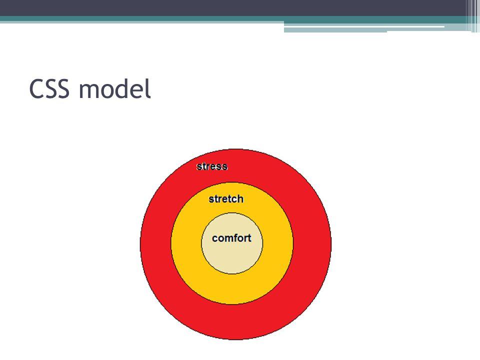 CSS model