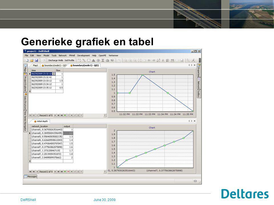 June 30, 2009DelftShell Generieke grafiek en tabel