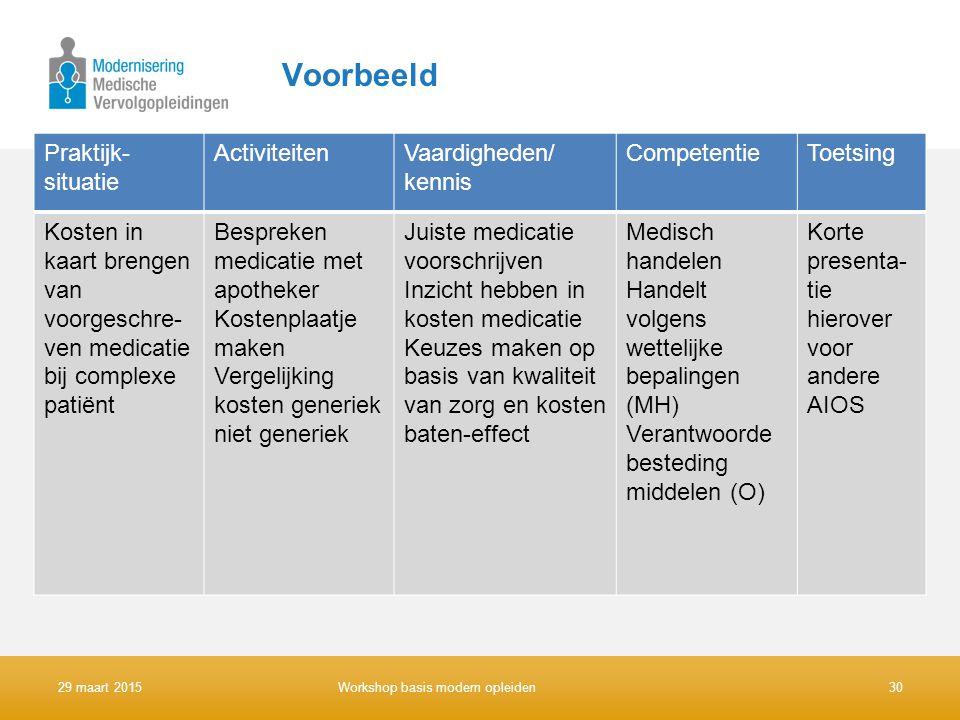 Praktijk- situatie ActiviteitenVaardigheden/ kennis CompetentieToetsing Kosten in kaart brengen van voorgeschre- ven medicatie bij complexe patiënt Be