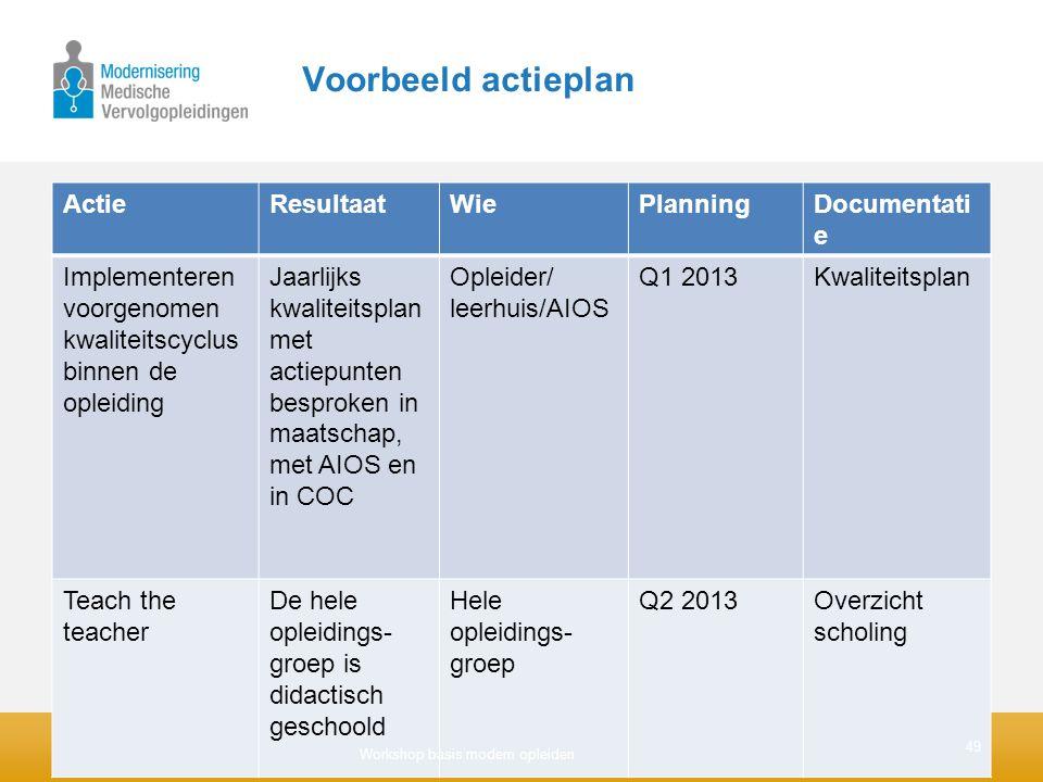 Voorbeeld actieplan ActieResultaatWiePlanningDocumentati e Implementeren voorgenomen kwaliteitscyclus binnen de opleiding Jaarlijks kwaliteitsplan met