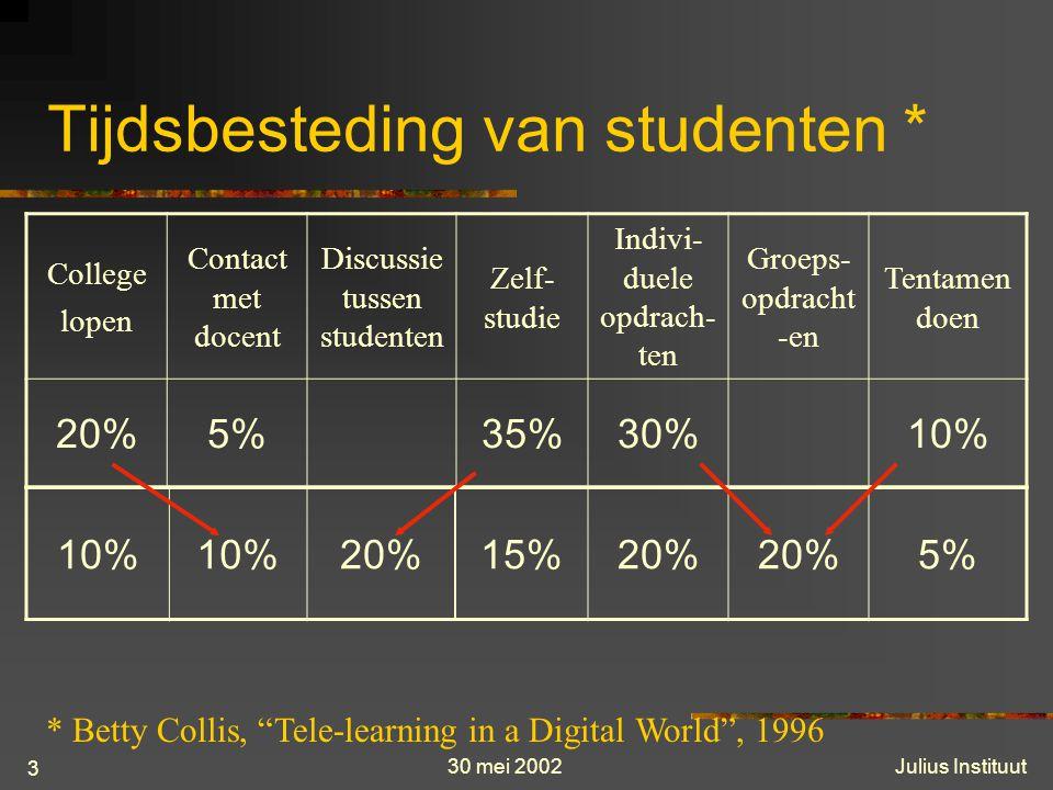 30 mei 2002Julius Instituut 3 Tijdsbesteding van studenten * College lopen Contact met docent Discussie tussen studenten Zelf- studie Indivi- duele opdrach- ten Groeps- opdracht -en Tentamen doen 20%5%35%30%10% 20%15%20% 5% * Betty Collis, Tele-learning in a Digital World , 1996