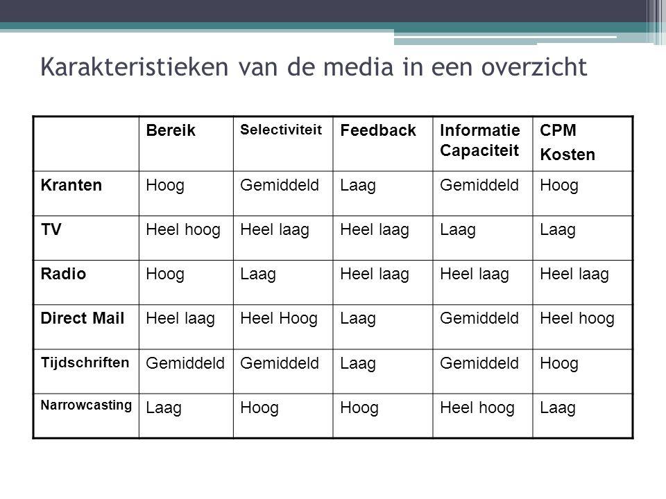 Karakteristieken van de media in een overzicht Bereik Selectiviteit FeedbackInformatie Capaciteit CPM Kosten KrantenHoogGemiddeldLaagGemiddeldHoog TVH