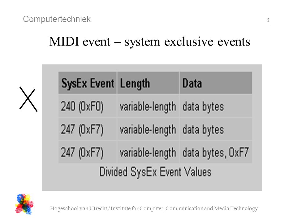 Computertechniek Hogeschool van Utrecht / Institute for Computer, Communication and Media Technology 6 MIDI event – system exclusive events