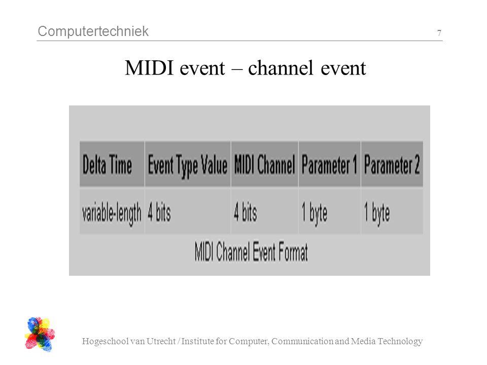 Computertechniek Hogeschool van Utrecht / Institute for Computer, Communication and Media Technology 8 MIDI event – channel events