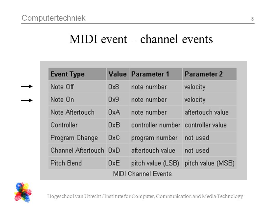 Computertechniek Hogeschool van Utrecht / Institute for Computer, Communication and Media Technology 8 MIDI event – channel events