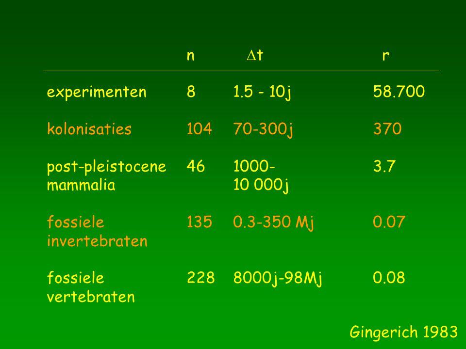 experimenten81.5 - 10j58.700 kolonisaties10470-300j370 post-pleistocene461000-3.7 mammalia10 000j fossiele 1350.3-350 Mj0.07 invertebraten fossiele2288000j-98Mj0.08 vertebraten n  t r Gingerich 1983