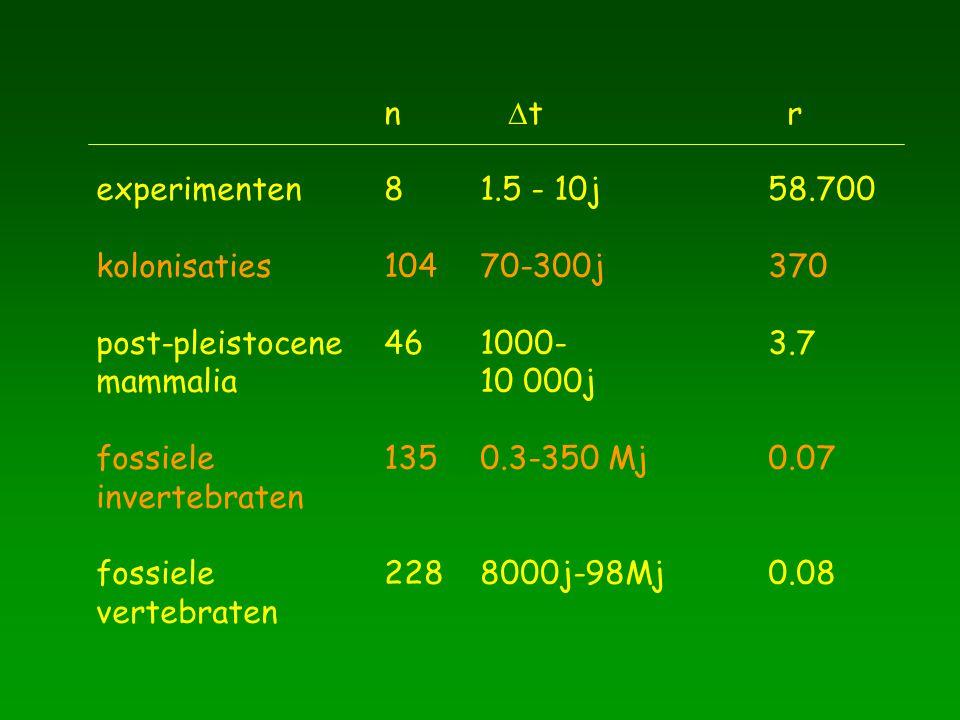 experimenten81.5 - 10j58.700 kolonisaties10470-300j370 post-pleistocene461000-3.7 mammalia10 000j fossiele 1350.3-350 Mj0.07 invertebraten fossiele2288000j-98Mj0.08 vertebraten n  t r