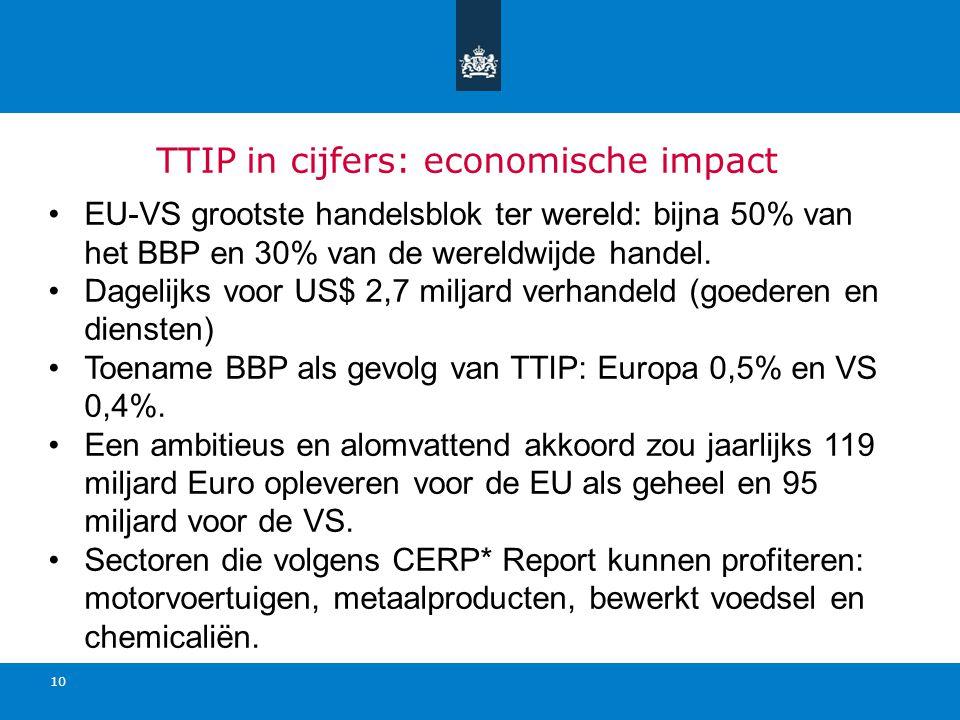 TTIP in cijfers: economische impact EU-VS grootste handelsblok ter wereld: bijna 50% van het BBP en 30% van de wereldwijde handel. Dagelijks voor US$