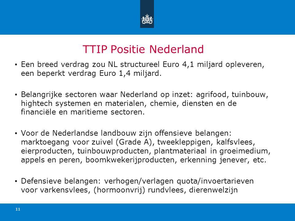 TTIP Positie Nederland Een breed verdrag zou NL structureel Euro 4,1 miljard opleveren, een beperkt verdrag Euro 1,4 miljard. Belangrijke sectoren waa
