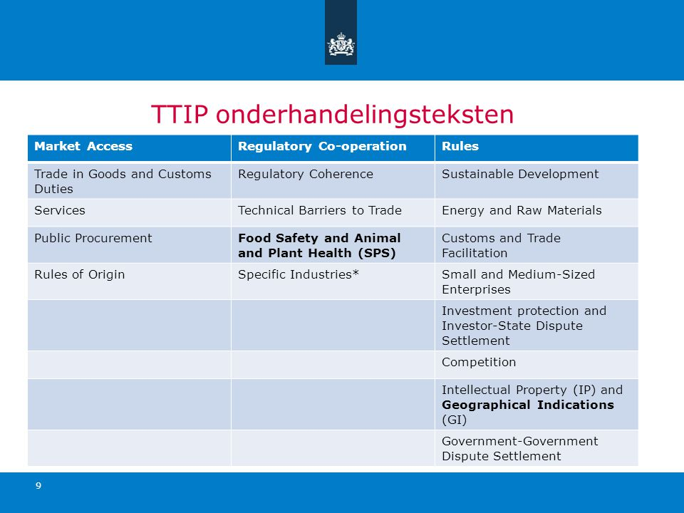 TTIP onderhandelingsteksten Market AccessRegulatory Co-operationRules Trade in Goods and Customs Duties Regulatory CoherenceSustainable Development ServicesTechnical Barriers to TradeEnergy and Raw Materials Public ProcurementFood Safety and Animal and Plant Health (SPS) Customs and Trade Facilitation Rules of OriginSpecific Industries*Small and Medium-Sized Enterprises Investment protection and Investor-State Dispute Settlement Competition Intellectual Property (IP) and Geographical Indications (GI) Government-Government Dispute Settlement 9