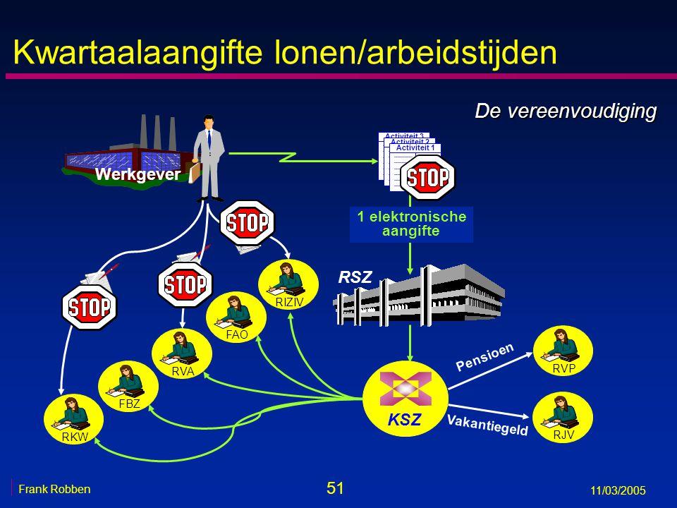 51 Frank Robben 11/03/2005 Kwartaalaangifte lonen/arbeidstijden RSZ RVPRJV Werkgever Pensioen Vakantiegeld KSZ RVARIZIVRKWFAOFBZ De vereenvoudiging Activiteit 3 Activiteit 2 Activiteit 1 1 elektronische aangifte