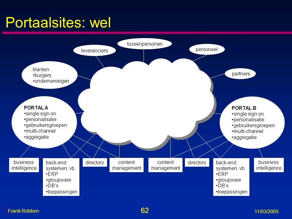 62 Frank Robben 11/03/2005 Portaalsites: wel klanten burgers ondernemingen leveranciers partners personeel tussenpersonen back-end systemen, vb.